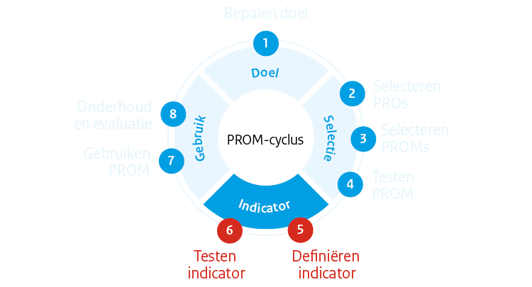 PROM-cyclus fase 3: Indicator